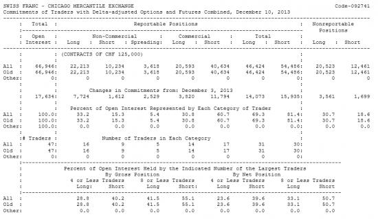 SWISS FRANC Отчет от 13.12.2013г. (по состоянию на 10.12.2013г.)