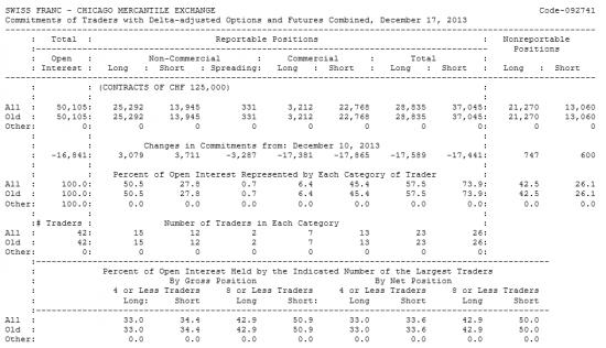 SWISS FRANC Отчет от 20.12.2013г. (по состоянию на 17.12.2013г.)