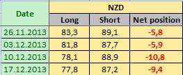 NEW ZEALAND DOLLAR Отчет от 20.12.2013г. (по состоянию на 17.12.2013г.)