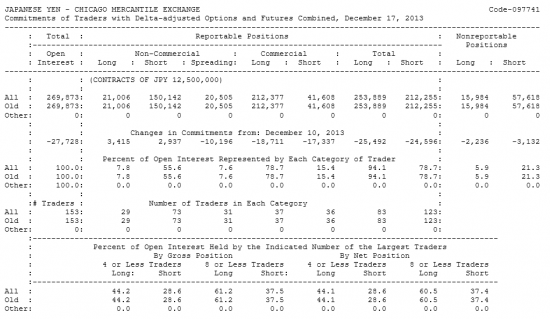 JAPANESE YEN Отчет от 20.12.2013г. (по состоянию на 17.12.2013г.)
