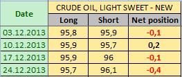 Нефть LIGHT SWEET Отчет от 30.12.2013г. (по состоянию на 24.12.2013г.)