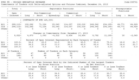 EURO FX Отчет от 30.12.2013г. (по состоянию на 24.12.2013г.)