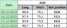 AUSTRALIAN DOLLAR Отчет от 30.12.2013г. (по состоянию на 24.12.2013г.)