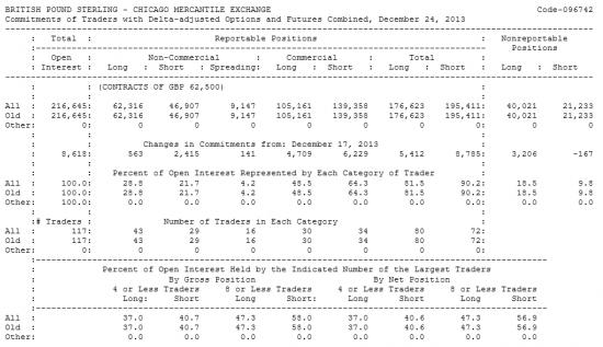 BRITISH POUND STERLING Отчет от 30.12.2013г. (по состоянию на 24.12.2013г.)