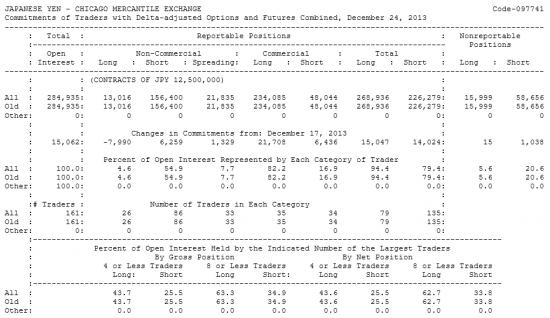 JAPANESE YEN Отчет от 30.12.2013г. (по состоянию на 24.12.2013г.)