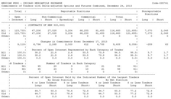 MEXICAN PESO Отчет от 30.12.2013г. (по состоянию на 24.12.2013г.)