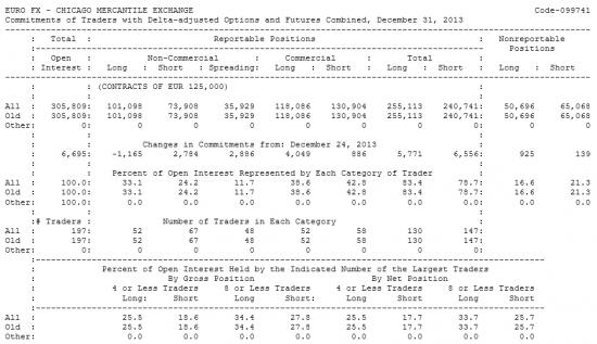 EURO FX Отчет от 06.01.2014г. (по состоянию на 31.12.2013г.)
