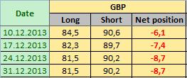 BRITISH POUND STERLING Отчет от 06.01.2014г. (по состоянию на 31.12.2013г.)