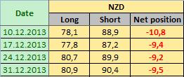 NEW ZEALAND DOLLAR Отчет от 06.01.2014г. (по состоянию на 31.12.2013г.)