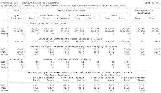JAPANESE YEN Отчет от 06.01.2014г. (по состоянию на 31.12.2013г.)