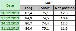 AUSTRALIAN DOLLAR Отчет от 06.01.2014г. (по состоянию на 31.12.2013г.)