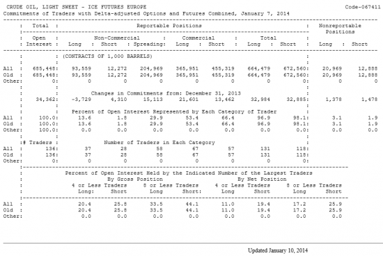 Нефть LIGHT SWEET Отчет от 10.01.2014г. (по состоянию на 07.01.2014г.)