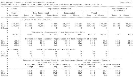 AUSTRALIAN DOLLAR Отчет от 10.01.2014г. (по состоянию на 07.01.2014г.)