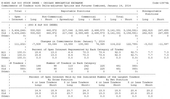 E-MINI S&P 500 Отчет от 17.01.2014г. (по состоянию на 14.01.2014г.)