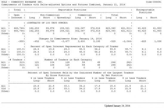 GOLD Отчет от 24.01.2014г. (по состоянию на 21.01.2014г.)