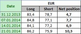 EURO FX Отчет от 24.01.2014г. (по состоянию на 21.01.2014г.)
