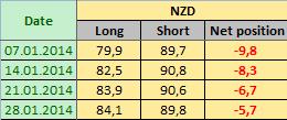 NEW ZEALAND DOLLAR Отчет от 31.01.2014г. (по состоянию на 28.01.2014г.)