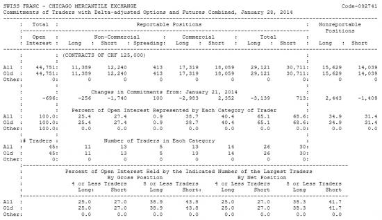 SWISS FRANC Отчет от 31.01.2014г. (по состоянию на 28.01.2014г.)