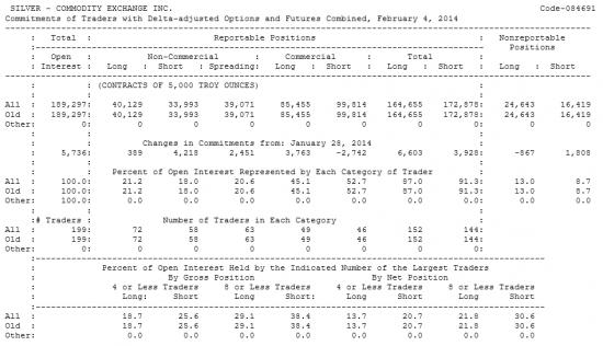 SILVER Отчет от 07.02.2014г. (по состоянию на 04.02.2014г.)