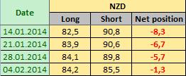 NEW ZEALAND DOLLAR Отчет от 07.02.2014г. (по состоянию на 04.02.2014г.)