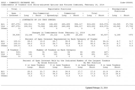 GOLD Отчет от 21.02.2014г. (по состоянию на 18.02.2014г.)