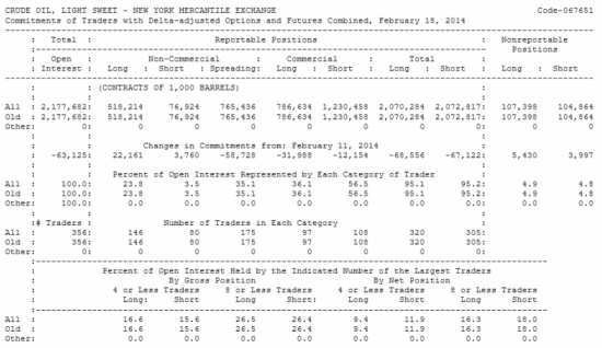 Нефть LIGHT SWEET Отчет от 21.02.2014г. (по состоянию на 18.02.2014г.)