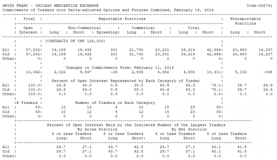 SWISS FRANC Отчет от 21.02.2014г. (по состоянию на 18.02.2014г.)
