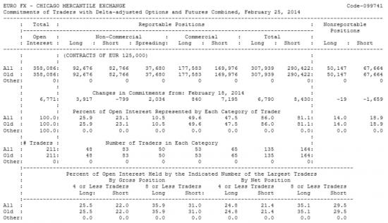 EURO FX Отчет от 28.02.2014г. (по состоянию на 25.02.2014г.)