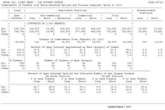 Нефть LIGHT SWEET Отчет от 07.03.2014г. (по состоянию на 04.03.2014г.)