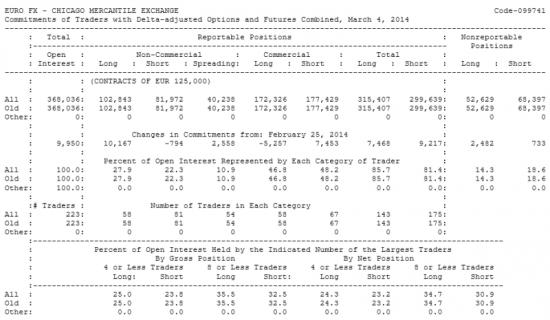 EURO FX Отчет от 07.03.2014г. (по состоянию на 04.03.2014г.)