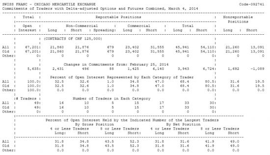 SWISS FRANC Отчет от 07.03.2014г. (по состоянию на 04.03.2014г.)