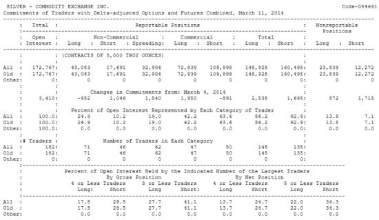 SILVER Отчет от 14.03.2014г. (по состоянию на 11.03.2014г.)