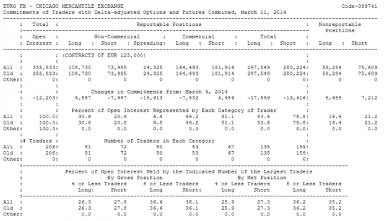 EURO FX Отчет от 14.03.2014г. (по состоянию на 11.03.2014г.)