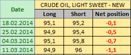 Нефть LIGHT SWEET Отчет от 14.03.2014г. (по состоянию на 11.03.2014г.)