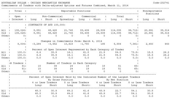AUSTRALIAN DOLLAR Отчет от 14.03.2014г. (по состоянию на 11.03.2014г.)