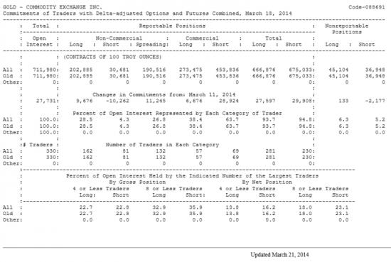 GOLD Отчет от 21.03.2014г. (по состоянию на 18.03.2014г.)