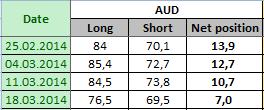 AUSTRALIAN DOLLAR Отчет от 21.03.2014г. (по состоянию на 18.03.2014г.)