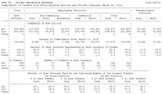 EURO FX Отчет от 21.03.2014г. (по состоянию на 18.03.2014г.)