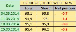 Нефть LIGHT SWEET Отчет от 28.03.2014г. (по состоянию на 25.03.2014г.)