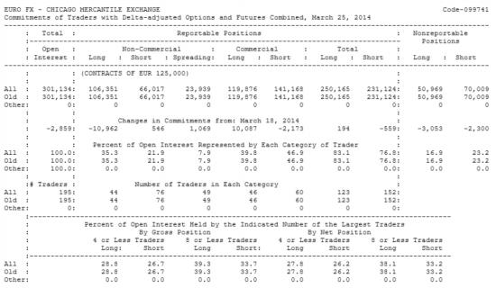 EURO FX Отчет от 28.03.2014г. (по состоянию на 25.03.2014г.)