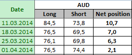 AUSTRALIAN DOLLAR Отчет от 04.04.2014г. (по состоянию на 01.04.2014г.)