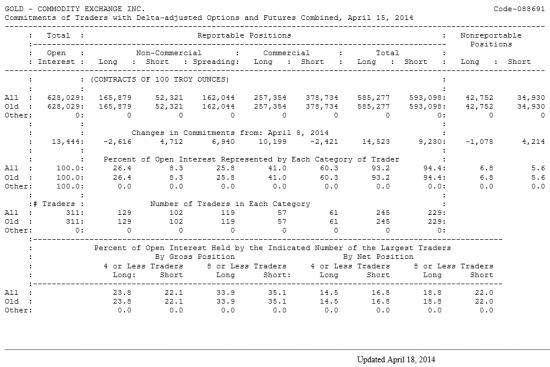 GOLD Отчет от 18.04.2014г. (по состоянию на 15.04.2014г.)