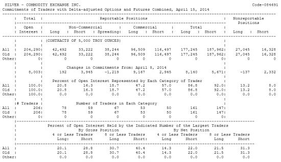 SILVER Отчет от 18.04.2014г. (по состоянию на 15.04.2014г.)