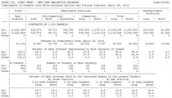 Нефть LIGHT SWEET Отчет от 02.05.2014г. (по состоянию на 29.04.2014г.)