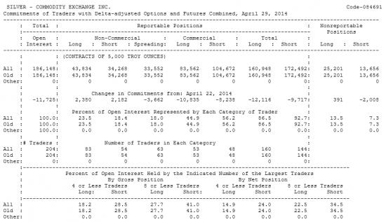 SILVER Отчет от 02.05.2014г. (по состоянию на 29.04.2014г.)
