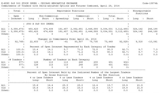 E-MINI S&P 500 Отчет от 02.05.2014г. (по состоянию на 29.04.2014г.)