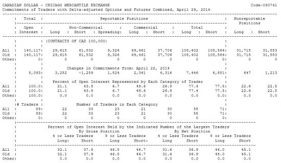 CANADIAN DOLLAR Отчет от 02.05.2014г. (по состоянию на 29.04.2014г.)