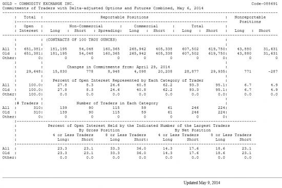 GOLD Отчет от 09.05.2014г. (по состоянию на 06.05.2014г.)