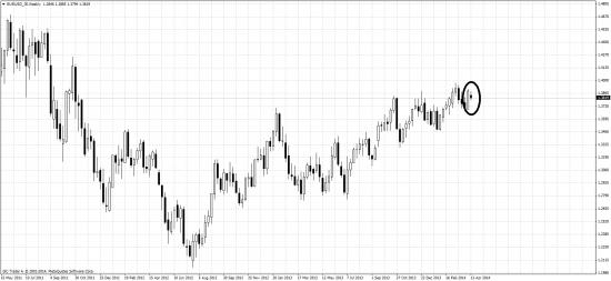 Евра - Харами на недельном графике!