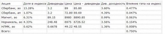 Значение индекса РТС на экспирации с учетом дивидендных отсечек.